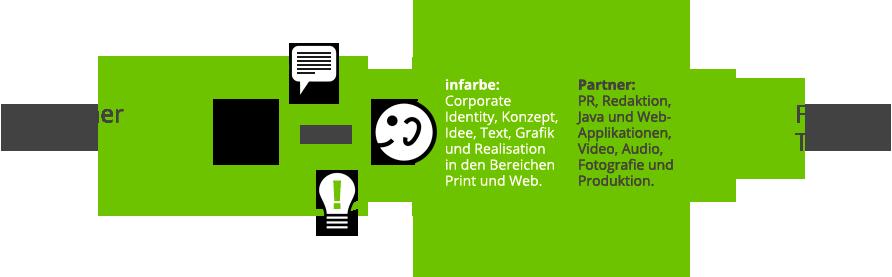 Werbeagentur infarbe-Design, Heidelberg: Effizientes Netzwerk